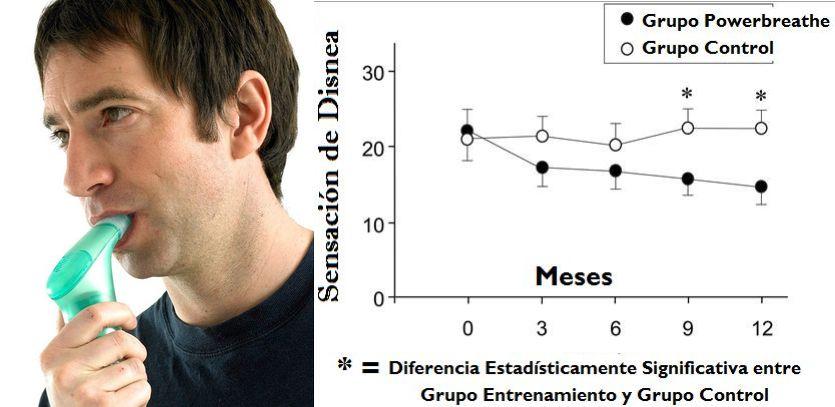 La utilización del POWERbreathe mejora la calidad de vida de los enfermos respiratorios crónicos