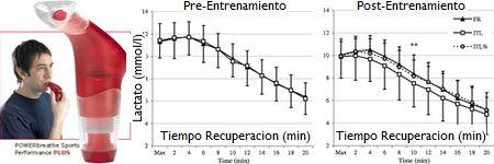 El ejercicio mediante el POWERbreathe acelera la cinetica de recuperacion del lactato sanguineo