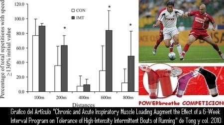 El Entrenamiento de la Musculatura Inspiratoria mediante el POWERbreathe aumenta la tolerancia a la Carrera Intermitente de Alta Intensidad, mejorando el Rendimiento Físico