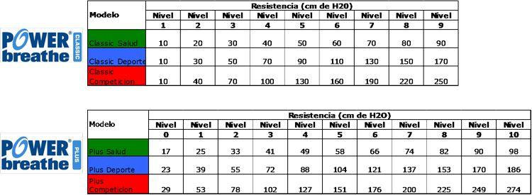 Los niveles de Resistencia en los diferentes modelos de POWERbreathe de funcionamiento Mecánico