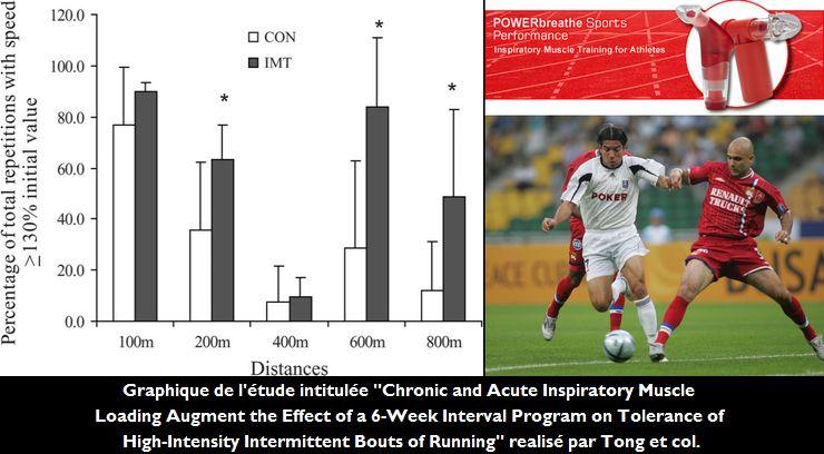 L'Entraînement de la Musculature Inspiratrice à l'aide du POWERbreathe augmente la tolérance à la Course Intermittente de Haute Intensité, et améliore par conséquent la Performance Physique