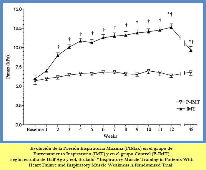 Los pacientes afectos de Insuficiencia Cardíaca Crónica con debilidad de la Musculatura Inspiratoria, mejoran su Capacidad Funcional y la Calidad de Vida realizando un Entrenamiento de la Musculatura Inspiratoria