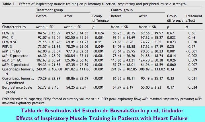 Efectos del Entrenamiento de la Musculatura Inspiratoria en pacientes con Insuficiencia Cardíaca