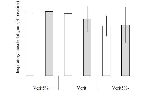 Impacto de la velocidad de nado en la fatiga de la musculatura respiratoria