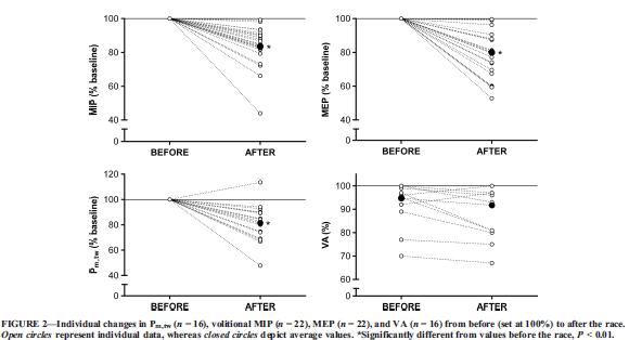 Aspectos sobre la Fatiga de la  Músculatura  Respiratoria en un Ultratrail o Ultramaraton de Montaña
