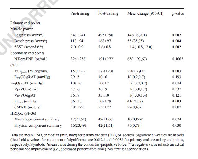 Estudio Preliminar sobre la  Hipertensión Arterial Pulmonar y el Entrenamiento de la Musculatura Inspiratoria