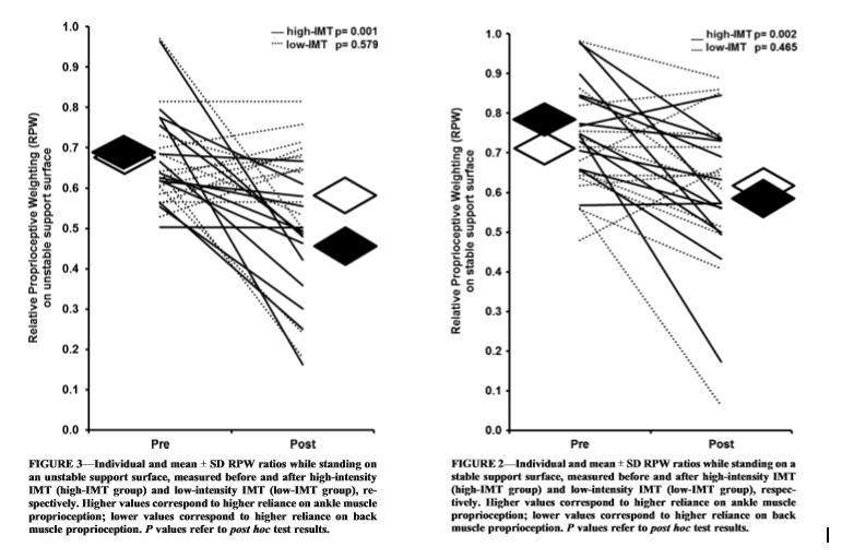 El Entrenamiento de la Musculatura Inspiratoria disminuye el Dolor Lumbar Bajo y afecta positivamente a la propioceptividad